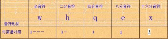 符头/附点的功能是增加原有音符时值的一半,即有附点的音符是无附点...