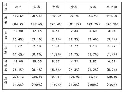 清苑11村各类村民家庭的饮食结构(平均每家) 单位:元