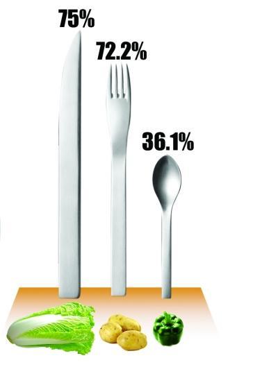 受访学生反馈最常吃到的三种蔬菜