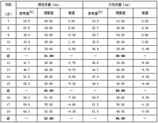 表3.  7~18岁残疾儿童与同龄正常儿童体重的比较
