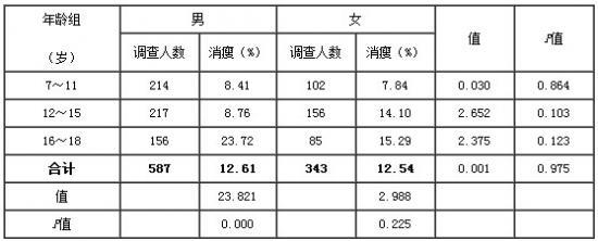 表5. 三个年龄组男女残疾儿童消瘦现患率