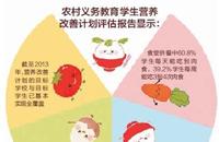 评估报告显示:改善农村学生营养食堂供餐最有效