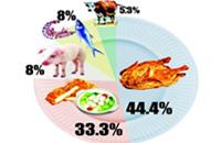 北京学生营养餐最常吃大白菜 三成学生称难以下咽